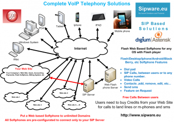 Complete VoIP Telephony Solutions for Business